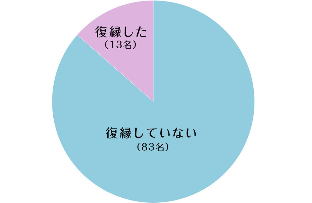 復縁円グラフ