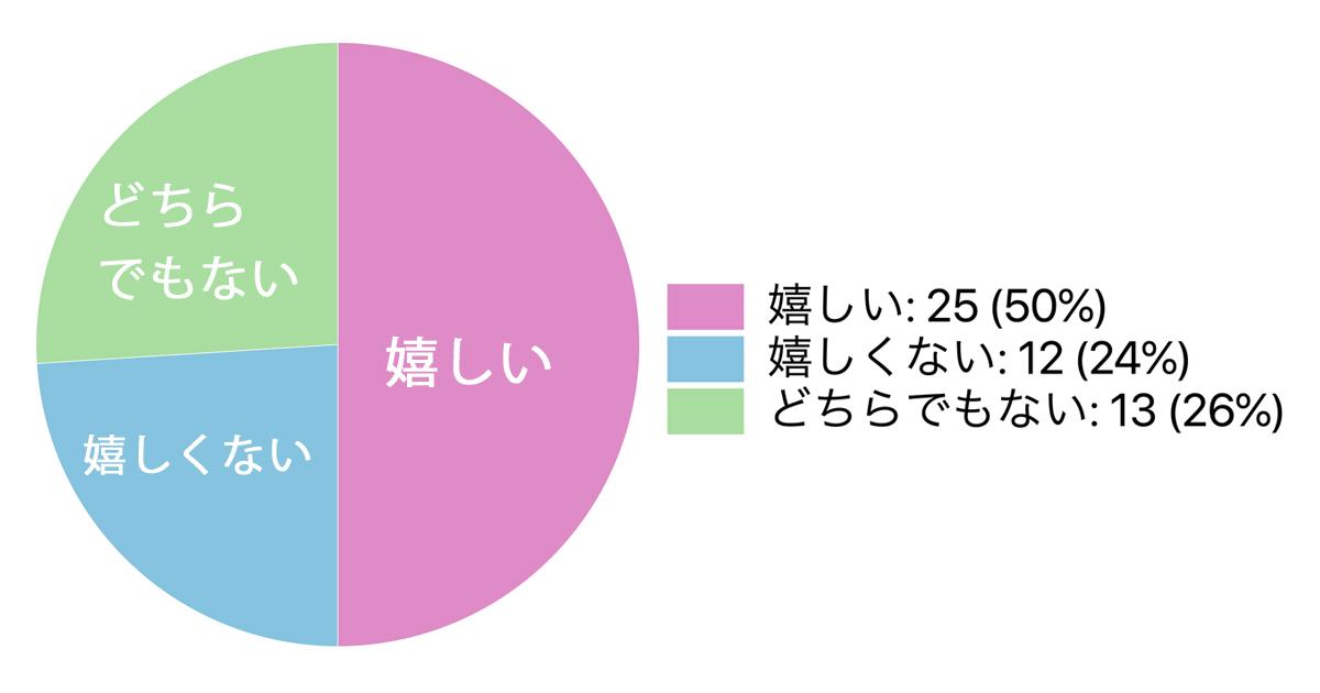 復縁グラフ1