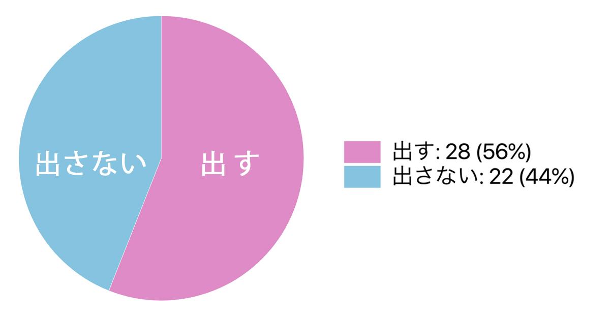 復縁グラフ2
