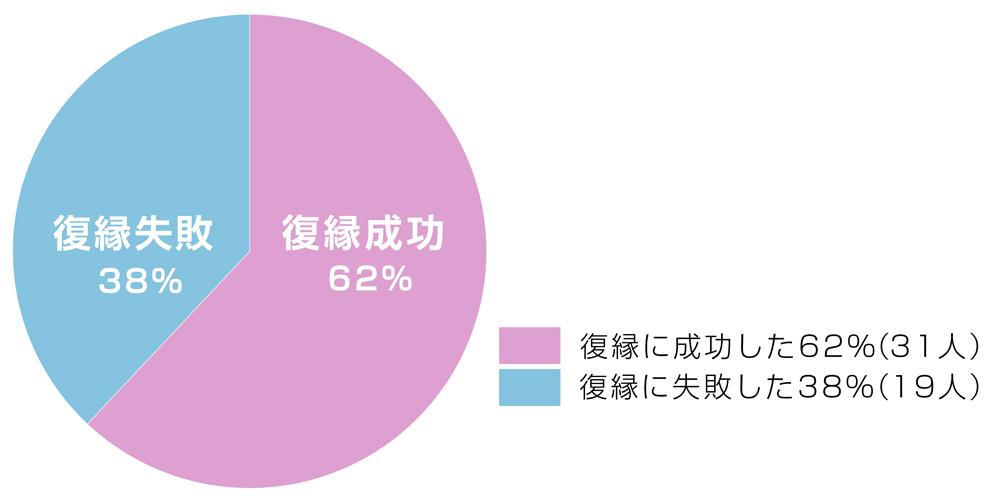 復縁率円グラフ