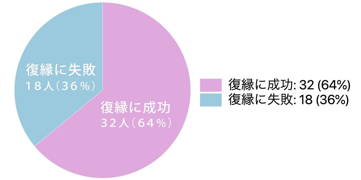 復縁を断られた元カレと復縁できる可能性グラフ